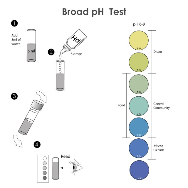 Broad pH - Test Kit Instructions